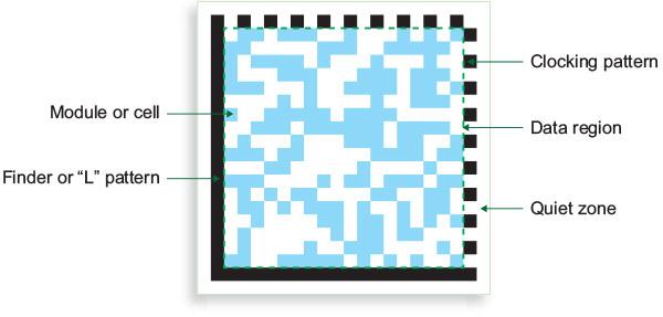 Data Matrix 码元素