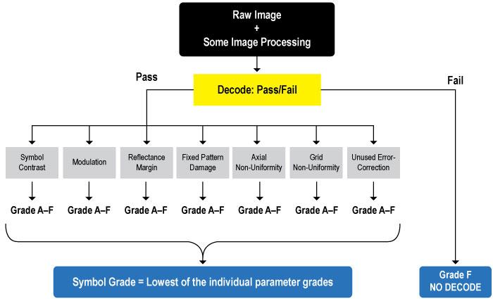 ISO 15415 分级流程