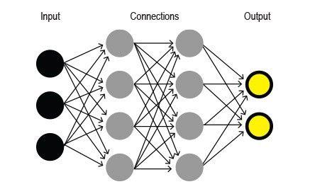深度学习神经网络