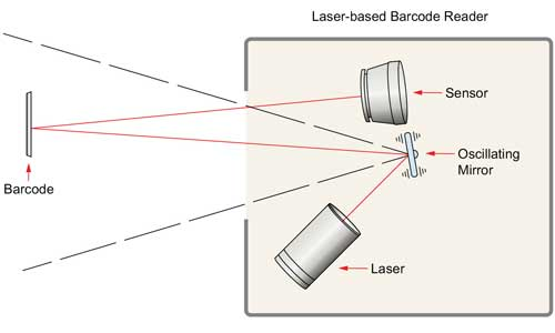 What_are_barcodes_and_how_2