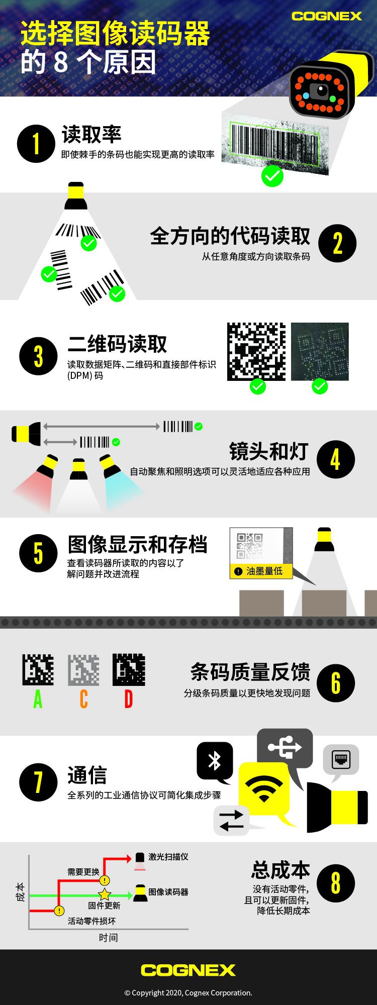 选择图像读码器的 8 个原因信息图