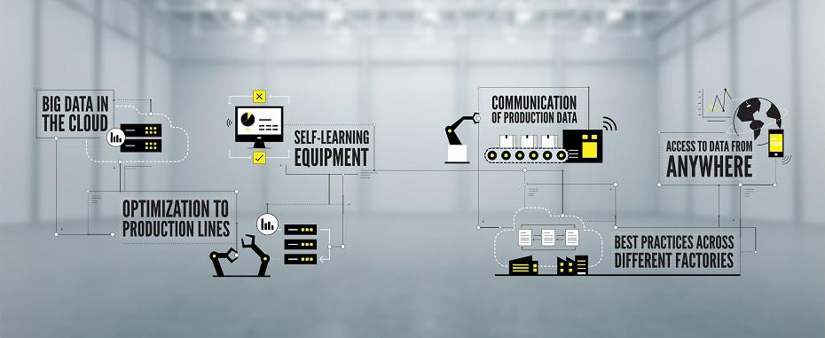 工业 4.0 信息图