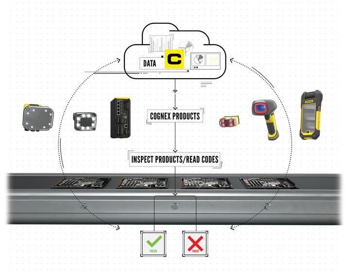 工业 4.0 和视觉产品