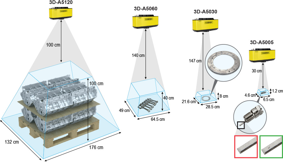 康耐视 3D-A5000 面阵扫描 3D 相机可提供各种视野和测量范围