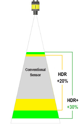 HDR - 更大的景深